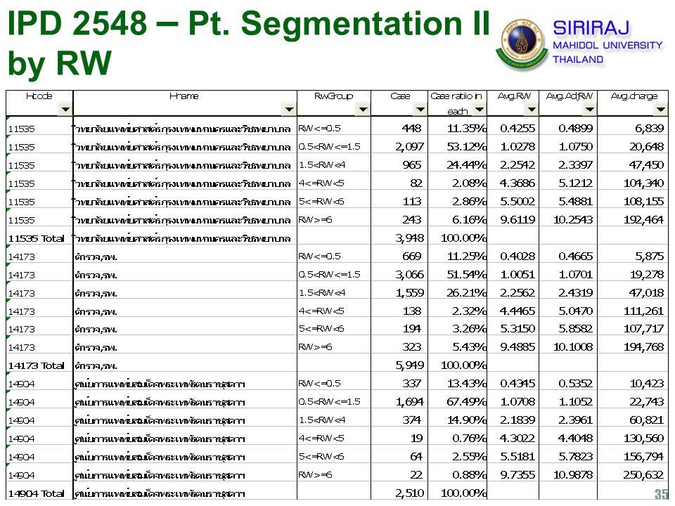 35 IPD 2548 – Pt. Segmentation II by RW