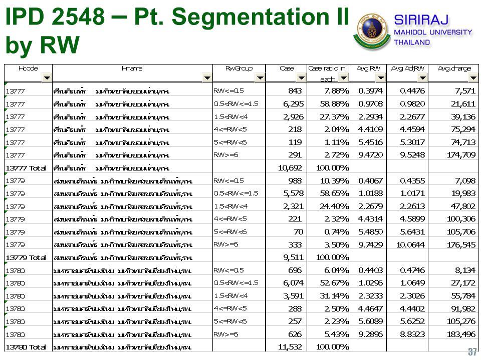 37 IPD 2548 – Pt. Segmentation II by RW