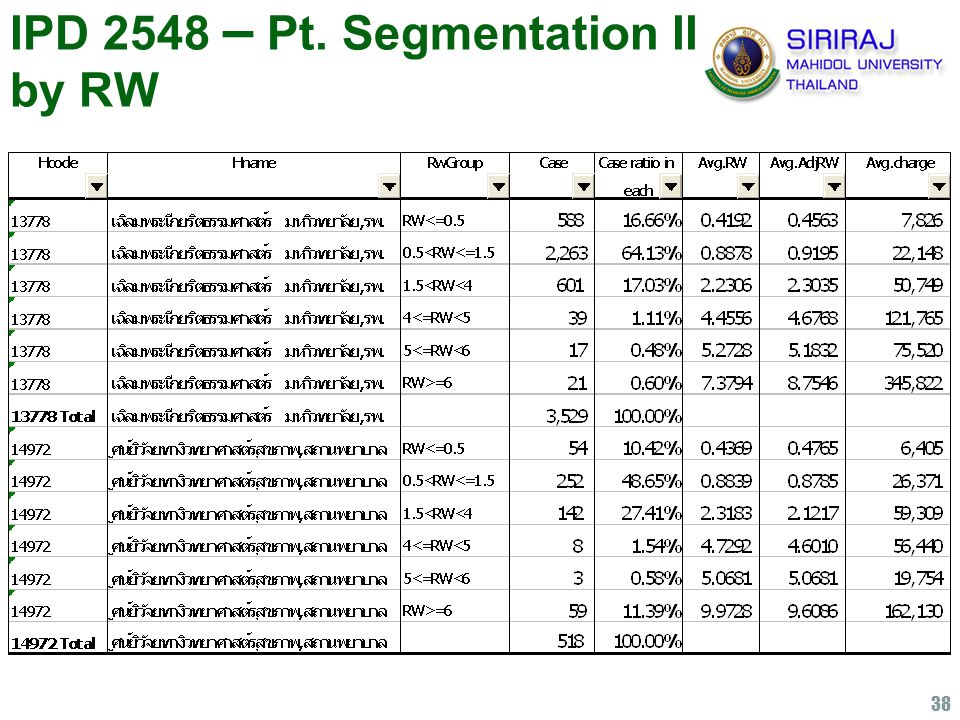 38 IPD 2548 – Pt. Segmentation II by RW