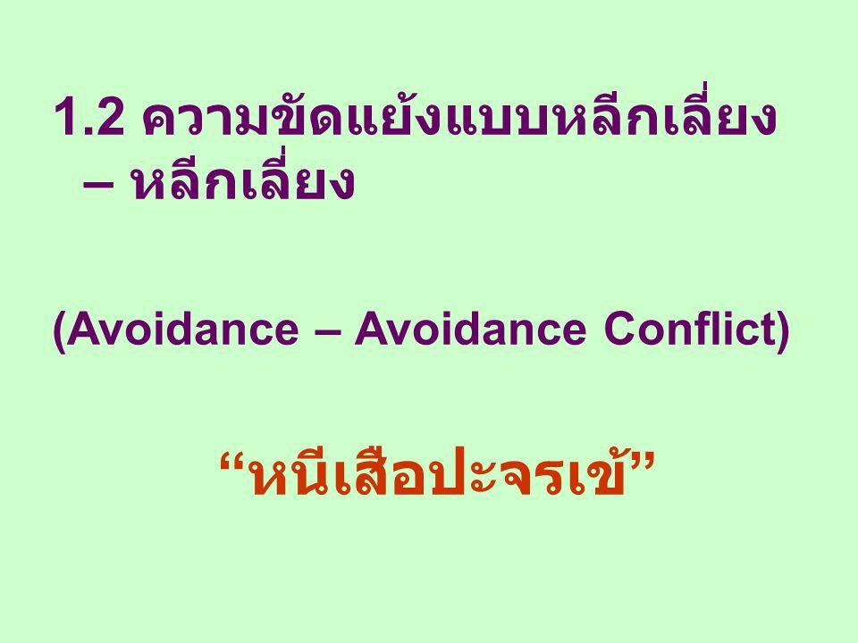 """1.2 ความขัดแย้งแบบหลีกเลี่ยง – หลีกเลี่ยง (Avoidance – Avoidance Conflict) """" หนีเสือปะจรเข้ """""""