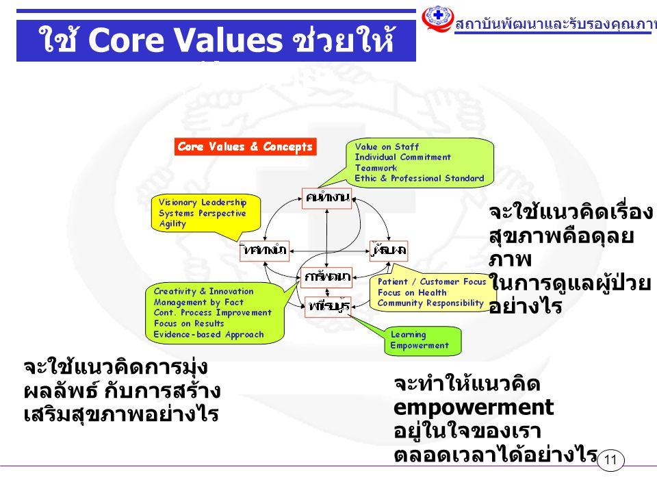 11 สถาบันพัฒนาและรับรองคุณภาพโรงพยาบาล ใช้ Core Values ช่วยให้ บรรลุเป้าหมาย จะใช้แนวคิดการมุ่ง ผลลัพธ์ กับการสร้าง เสริมสุขภาพอย่างไร จะทำให้แนวคิด empowerment อยู่ในใจของเรา ตลอดเวลาได้อย่างไร จะใช้แนวคิดเรื่อง สุขภาพคือดุลย ภาพ ในการดูแลผู้ป่วย อย่างไร