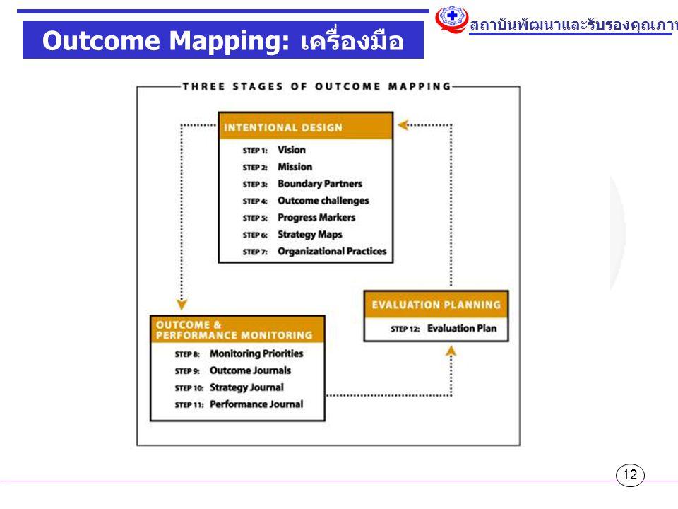 12 สถาบันพัฒนาและรับรองคุณภาพโรงพยาบาล Outcome Mapping: เครื่องมือ monitor พฤติกรรม
