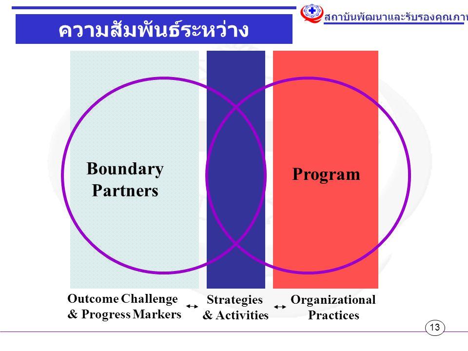 13 สถาบันพัฒนาและรับรองคุณภาพโรงพยาบาล ความสัมพันธ์ระหว่าง Program & Partners Boundary Partners Program Outcome Challenge & Progress Markers Strategies & Activities Organizational Practices