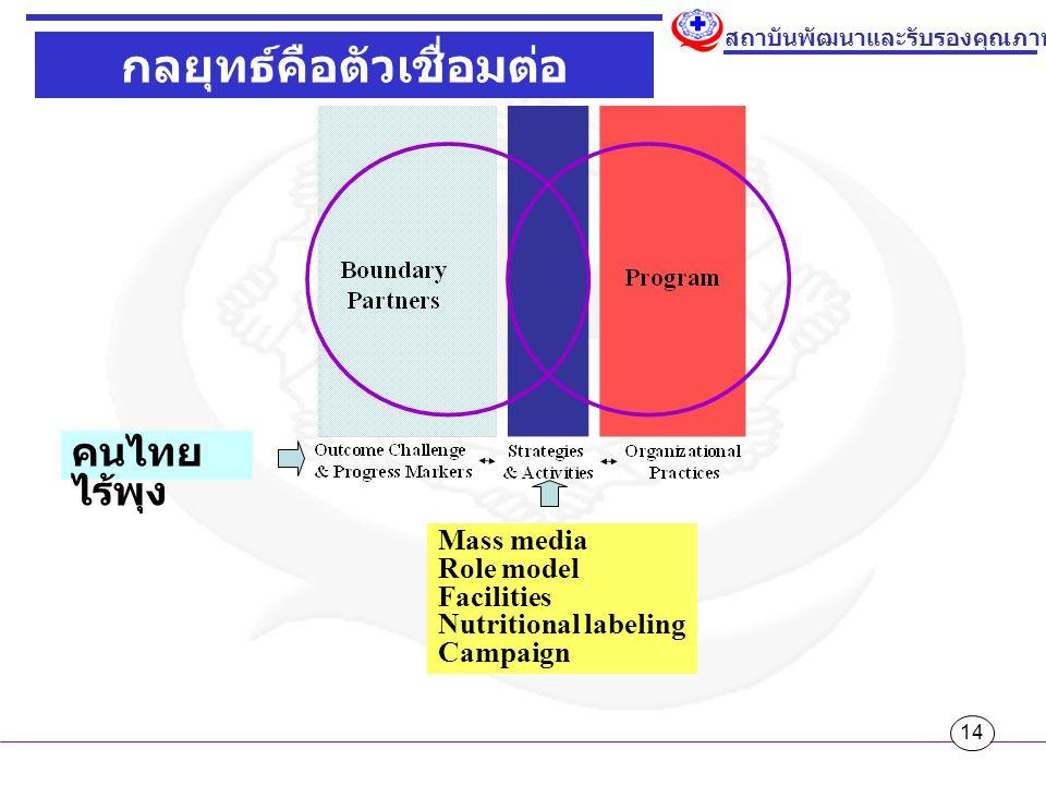 14 สถาบันพัฒนาและรับรองคุณภาพโรงพยาบาล กลยุทธ์คือตัวเชื่อมต่อ Mass media Role model Facilities Nutritional labeling Campaign คนไทย ไร้พุง