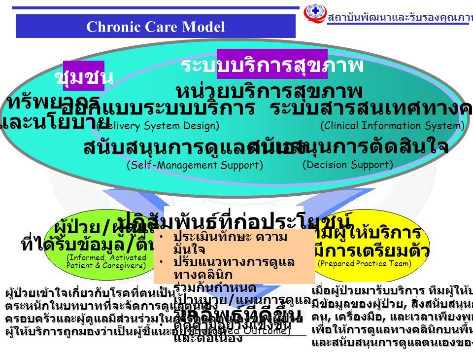 16 สถาบันพัฒนาและรับรองคุณภาพโรงพยาบาล ทีมผู้ให้บริการ ที่มีการเตรียมตัว (Prepared Practice Team) ผู้ป่วย / ผู้ดูแล ที่ได้รับข้อมูล / ตื่นตัว (Informed, Activated Patient & Caregivers) ปฏิสัมพันธ์ที่ก่อประโยชน์ (Productive Interactions) ผลลัพธ์ที่ดีขึ้น (Improved Outcome) ระบบสารสนเทศทางคลินิก (Clinical Information System) ชุมชน ระบบบริการสุขภาพ ทรัพยากร และนโยบาย หน่วยบริการสุขภาพ สนับสนุนการตัดสินใจ (Decision Support) ออกแบบระบบบริการ (Delivery System Design) สนับสนุนการดูแลตนเอง (Self-Management Support) Chronic Care Model เมื่อผู้ป่วยมารับบริการ ทีมผู้ให้บริการ มีข้อมูลของผู้ป่วย, สิ่งสนับสนุนการตัดสินใจ, คน, เครื่องมือ, และเวลาเพียงพอ เพื่อให้การดูแลทางคลินิกบนพื้นฐานของข้อมูลวิชาการและสนับสนุนการดูแลตนเองของผู้ป่วย ผู้ป่วยเข้าใจเกี่ยวกับโรคที่ตนเป็นตระหนักในบทบาทที่จะจัดการดูแลตนเองครอบครัวและผู้ดูแลมีส่วนร่วมในการดูแลตนเองของผู้ป่วยผู้ให้บริการถูกมองว่าเป็นผู้ชี้แนะอยู่ข้างเวที ประเมินทักษะ ความ มั่นใจ ปรับแนวทางการดูแล ทางคลินิก ร่วมกันกำหนด เป้าหมาย / แผนการดูแล ร่วม ติตตามอย่างแข็งขัน และต่อเนื่อง