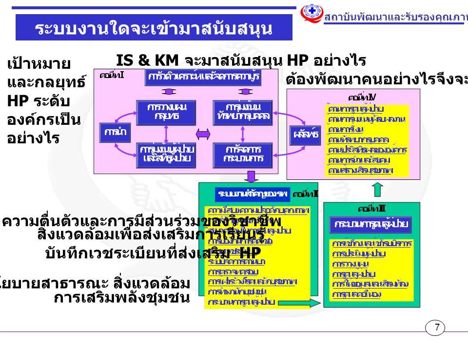7 สถาบันพัฒนาและรับรองคุณภาพโรงพยาบาล ระบบงานใดจะเข้ามาสนับสนุน HP IS & KM จะมาสนับสนุน HP อย่างไร ต้องพัฒนาคนอย่างไรจึงจะเข้าใจ HP เป้าหมาย และกลยุทธ์ HP ระดับ องค์กรเป็น อย่างไร บันทึกเวชระเบียนที่ส่งเสริม HP สิ่งแวดล้อมเพื่อส่งเสริมการเรียนรู้ ความตื่นตัวและการมีส่วนร่วมของวิชาชีพ นโยบายสาธารณะ สิ่งแวดล้อม การเสริมพลังชุมชน