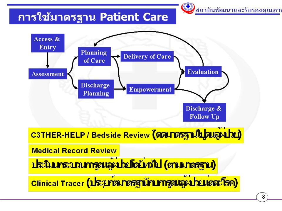 9 สถาบันพัฒนาและรับรองคุณภาพโรงพยาบาล มาตรฐาน -> ประเมิน -> พัฒนา