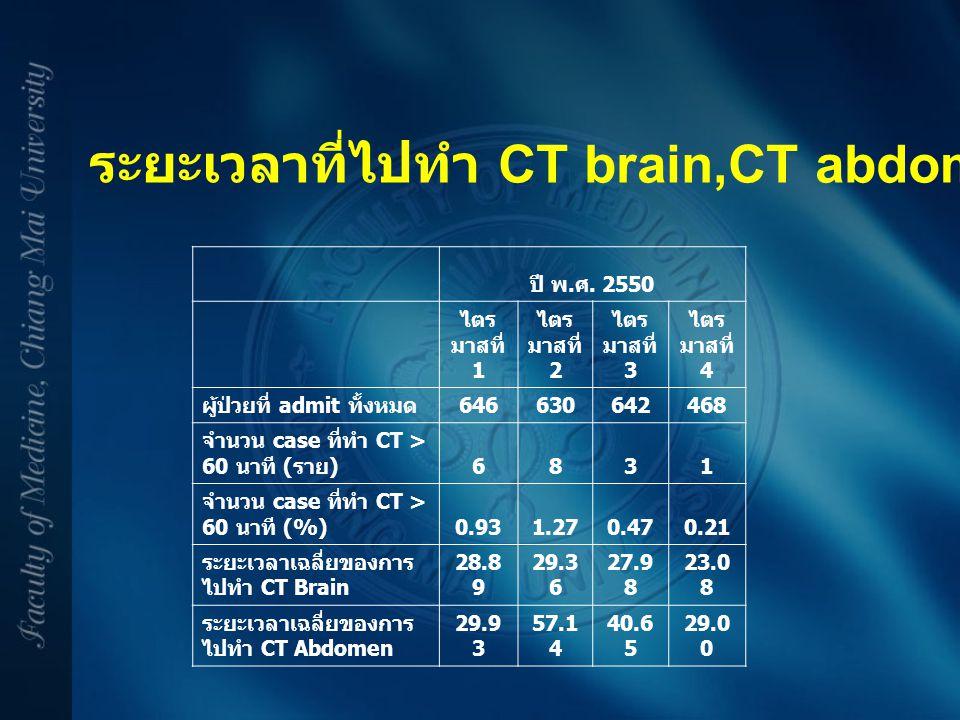 ระยะเวลาที่ไปทำ CT brain,CT abdomen นานกว่า 60 นาที ปี พ. ศ. 2550 ไตร มาสที่ 1 ไตร มาสที่ 2 ไตร มาสที่ 3 ไตร มาสที่ 4 ผู้ป่วยที่ admit ทั้งหมด 6466306