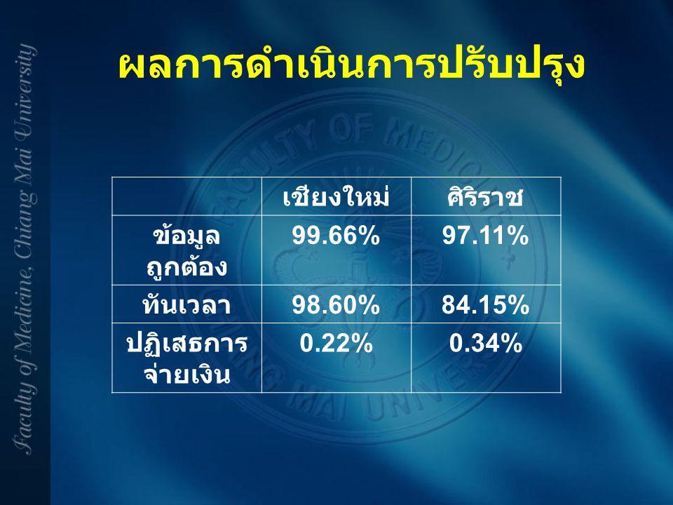 ผลการดำเนินการปรับปรุง เชียงใหม่ศิริราช ข้อมูล ถูกต้อง 99.66%97.11% ทันเวลา 98.60%84.15% ปฏิเสธการ จ่ายเงิน 0.22%0.34%
