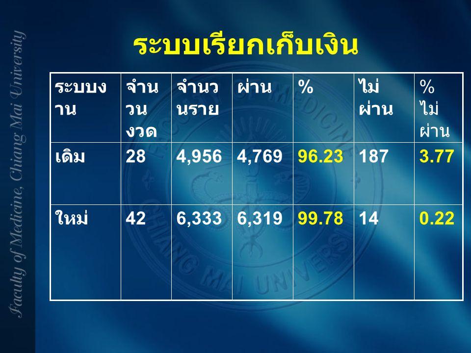 ระบบเรียกเก็บเงิน 0.221499.786,3196,33342 ใหม่ 3.7718796.234,7694,95628 เดิม % ไม่ ผ่าน ไม่ ผ่าน % ผ่านจำนว นราย จำน วน งวด ระบบง าน