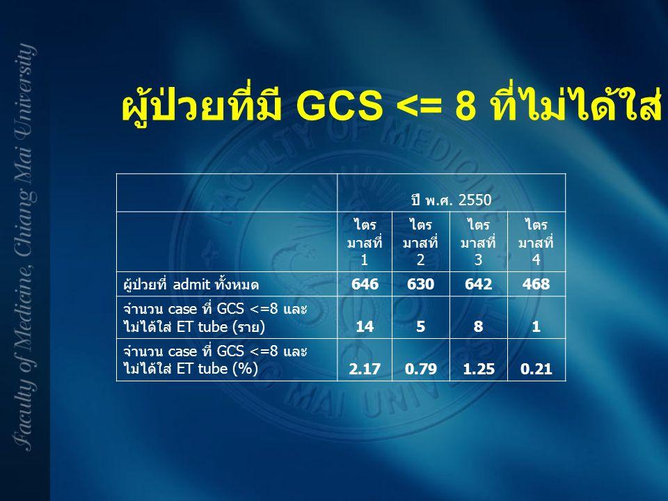 ผู้ป่วยที่มี GCS <= 8 ที่ไม่ได้ใส่ ET Tube ปี พ. ศ. 2550 ไตร มาสที่ 1 ไตร มาสที่ 2 ไตร มาสที่ 3 ไตร มาสที่ 4 ผู้ป่วยที่ admit ทั้งหมด 646630642468 จำน