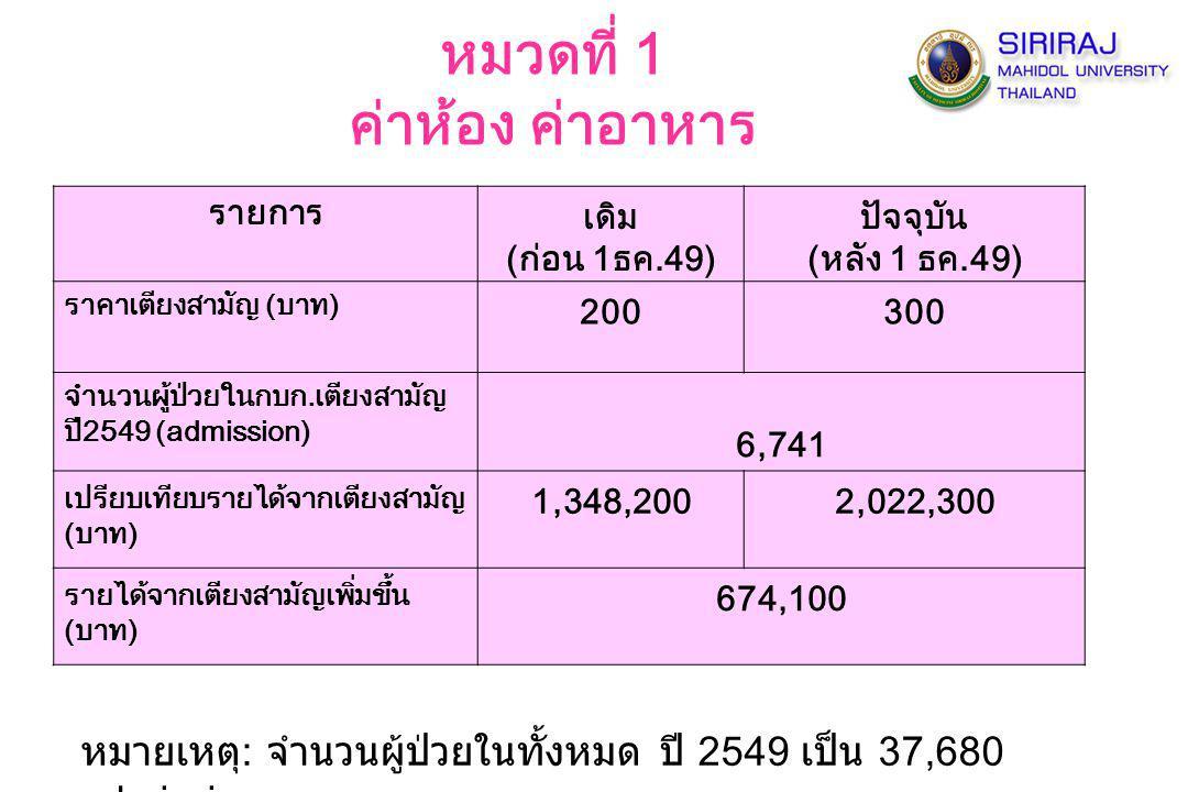 รายการเดิม (ก่อน 1ธค.49) ปัจจุบัน (หลัง 1 ธค.49) ราคาเตียงสามัญ (บาท) 200300 จำนวนผู้ป่วยในกบก.เตียงสามัญ ปี2549 (admission) 6,741 เปรียบเทียบรายได้จา