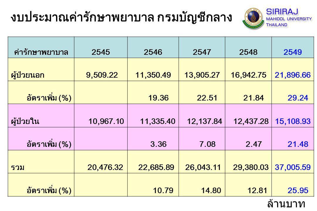 ค่ารักษาพยาบาล25452546254725482549 ผู้ป่วยนอก 9,509.2211,350.4913,905.2716,942.7521,896.66 อัตราเพิ่ม (%) 19.36 22.51 21.84 29.24 ผู้ป่วยใน 10,967.10