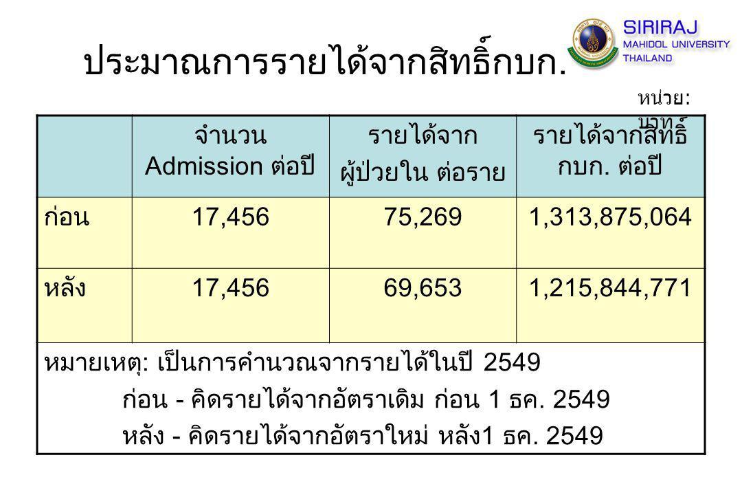 ประมาณการรายได้จากสิทธิ์กบก. จำนวน Admission ต่อปี รายได้จาก ผู้ป่วยใน ต่อราย รายได้จากสิทธิ์ กบก. ต่อปี ก่อน17,45675,2691,313,875,064 หลัง17,45669,65