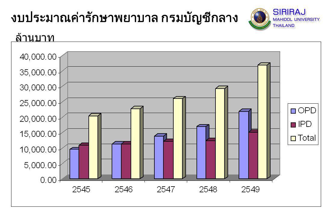 รายการเดิม (ก่อน 1ธค.49) ปัจจุบัน (หลัง 1 ธค.49) ราคาเตียงสามัญ (บาท) 200300 จำนวนผู้ป่วยในกบก.เตียงสามัญ ปี2549 (admission) 6,741 เปรียบเทียบรายได้จากเตียงสามัญ (บาท) 1,348,2002,022,300 รายได้จากเตียงสามัญเพิ่มขึ้น (บาท) 674,100 หมวดที่ 1 ค่าห้อง ค่าอาหาร หมายเหตุ : จำนวนผู้ป่วยในทั้งหมด ปี 2549 เป็น 37,680 admissions