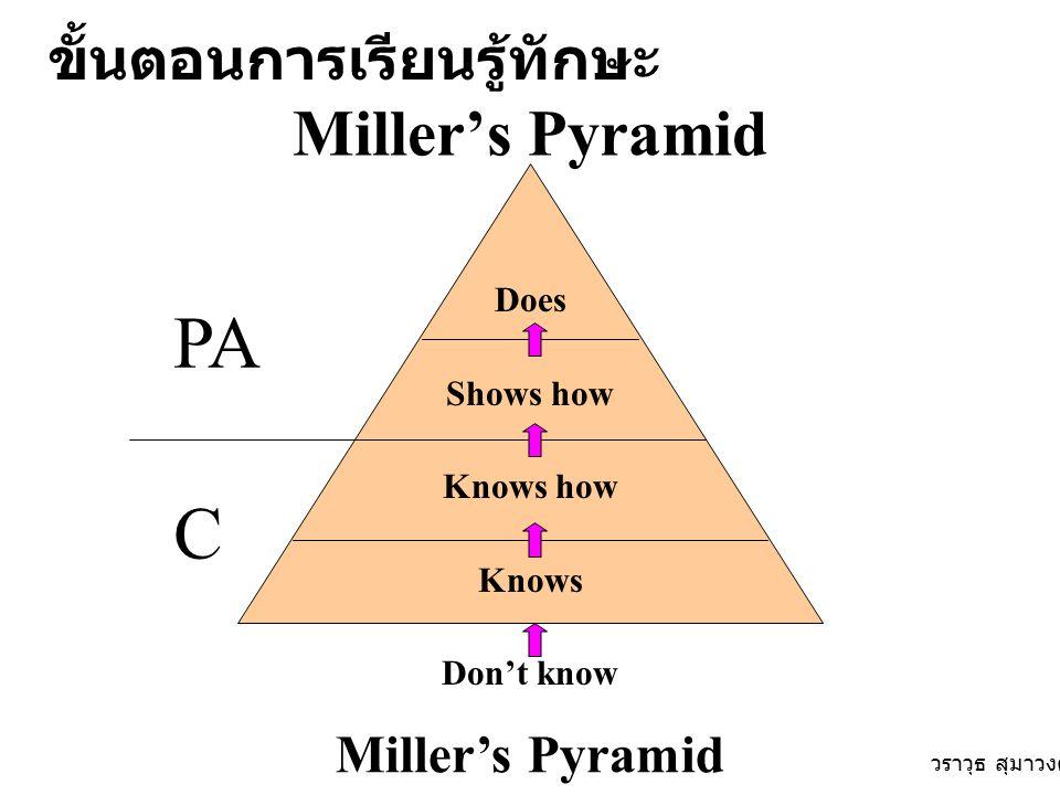 Miller's Pyramid Does Shows how Knows how Knows Don't know Miller's Pyramid C PA ขั้นตอนการเรียนรู้ทักษะ วราวุธ สุมาวงศ์