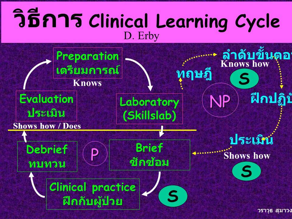 วิธีการ Clinical Learning Cycle Evaluation ประเมิน Preparation เตรียมการณ์ Laboratory (Skillslab) Brief ซักซ้อม Clinical practice ฝึกกับผู้ป่วย Debrief ทบทวน ทฤษฎี ลำดับขั้นตอน ฝึกปฏิบัติ ประเมิน NP P S S S วราวุธ สุมาวงศ์ D.
