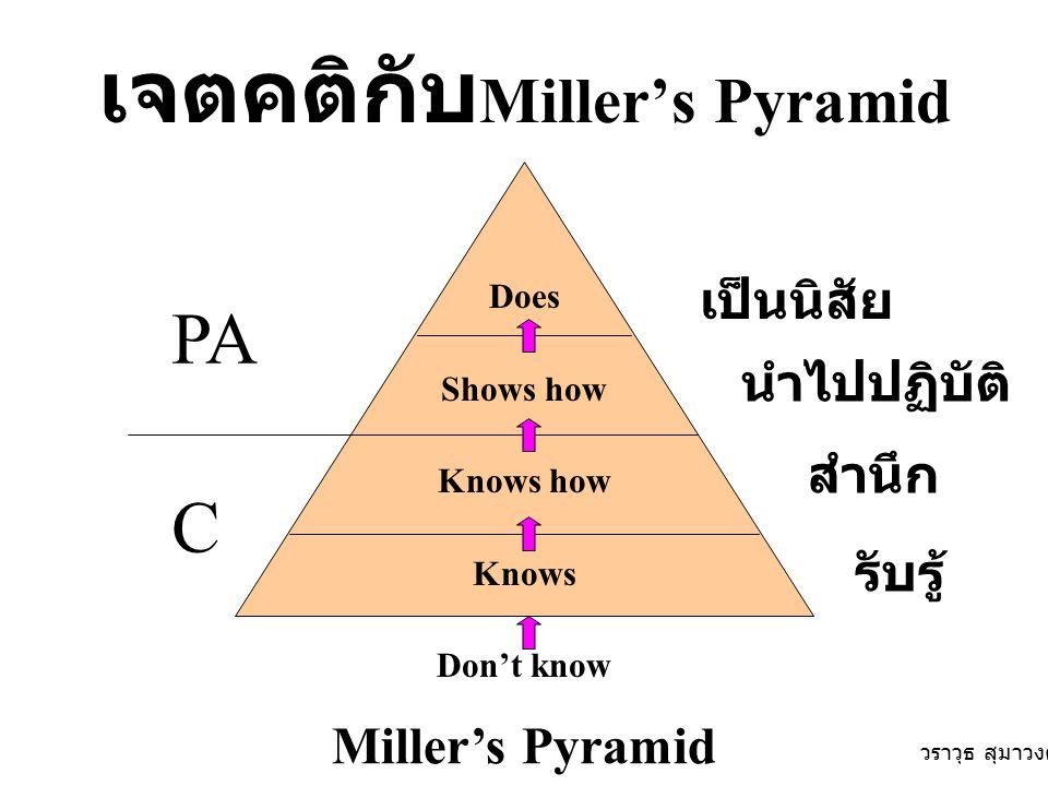 เจตคติกับ Miller's Pyramid Does Shows how Knows how Knows Don't know Miller's Pyramid C PA เป็นนิสัย นำไปปฏิบัติ สำนึก รับรู้ วราวุธ สุมาวงศ์