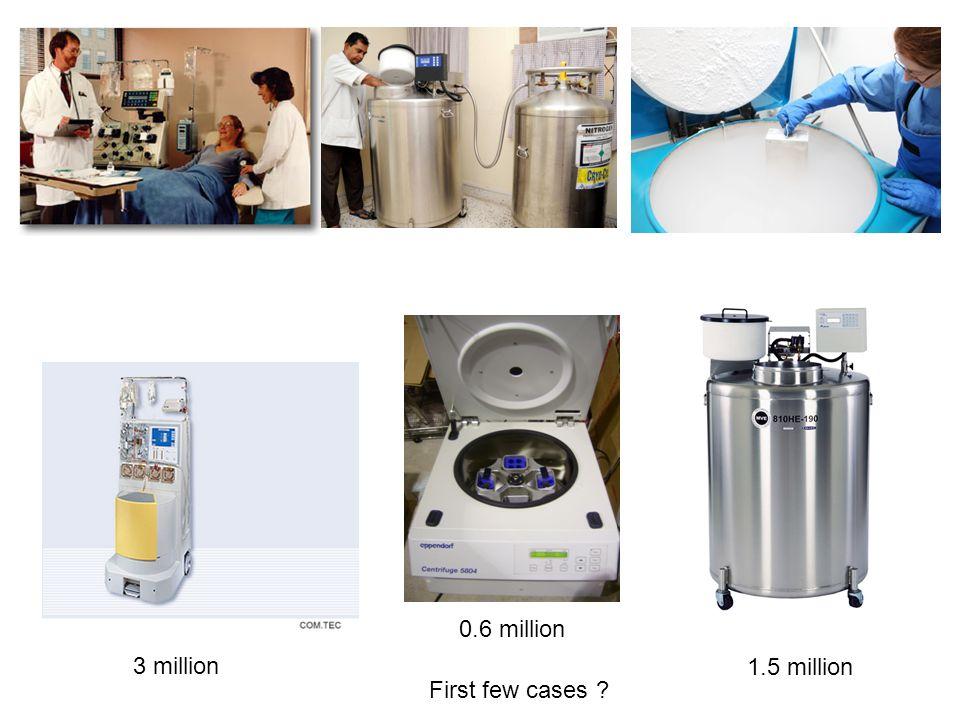 3 million 1.5 million 0.6 million First few cases ?