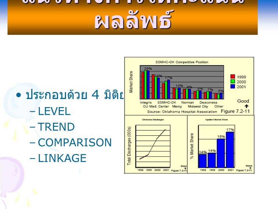 แนวทางการให้คะแนน ผลลัพธ์ ประกอบด้วย 4 มิติย่อยคือ –LEVEL –TREND –COMPARISON –LINKAGE