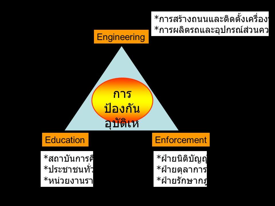 Education Engineering Enforcement การ ป้องกัน อุบัติเห ตุ * การสร้างถนนและติดตั้งเครื่องหมายสัญญาณ * การผลิตรถและอุปกรณ์ส่วนควบ * ฝ่ายนิติบัญญัติ * ฝ่ายตุลาการ * ฝ่ายรักษากฎหมาย * สถาบันการศึกษา * ประชาชนทั่วไป * หน่วยงานราชการ