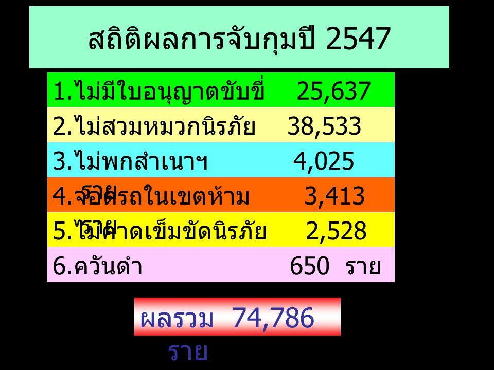 สถิติผลการจับกุมปี 2547 1. ไม่มีใบอนุญาตขับขี่ 25,637 ราย 2. ไม่สวมหมวกนิรภัย 38,533 ราย 5. ไม่คาดเข็มขัดนิรภัย 2,528 ราย 4. จอดรถในเขตห้าม 3,413 ราย