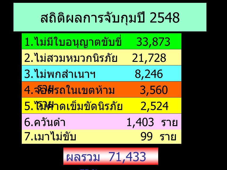 สถิติผลการจับกุมปี 2548 1. ไม่มีใบอนุญาตขับขี่ 33,873 ราย 2. ไม่สวมหมวกนิรภัย 21,728 ราย 5. ไม่คาดเข็มขัดนิรภัย 2,524 ราย 4. จอดรถในเขตห้าม 3,560 ราย