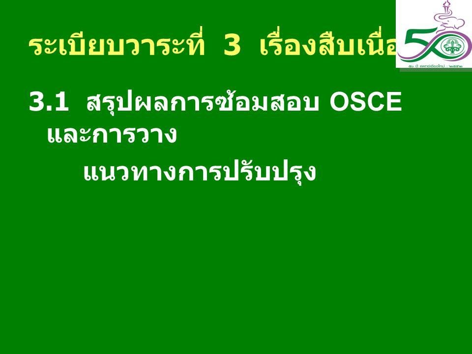 ระเบียบวาระที่ 3 เรื่องสืบเนื่อง 3.1 สรุปผลการซ้อมสอบ OSCE และการวาง แนวทางการปรับปรุง