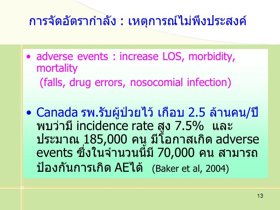 13 การจัดอัตรากำลัง : เหตุการณ์ไม่พึงประสงค์ adverse events : increase LOS, morbidity, mortality (falls, drug errors, nosocomial infection) Canada รพ.รับผู้ป่วยไว้ เกือบ 2.5 ล้านคน/ปี พบว่ามี incidence rate สูง 7.5% และ ประมาณ 185,000 คน มีโอกาสเกิด adverse events ซึ่งในจำนวนนี้มี 70,000 คน สามารถ ป้องกันการเกิด AEได้ (Baker et al, 2004)