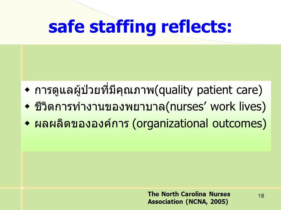 16  การดูแลผู้ป่วยที่มีคุณภาพ(quality patient care)  ชีวิตการทำงานของพยาบาล(nurses' work lives)  ผลผลิตขององค์การ (organizational outcomes) safe staffing reflects: The North Carolina Nurses Association (NCNA, 2005)