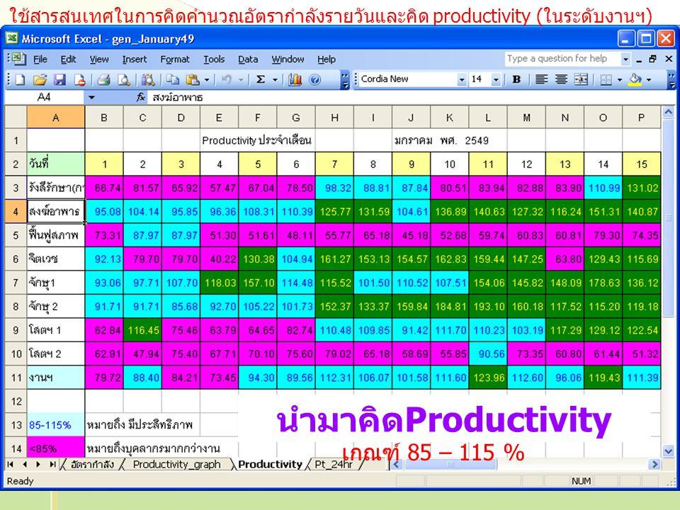 23 นำมาคิดProductivity เกณฑ์ 85 – 115 % ใช้สารสนเทศในการคิดคำนวณอัตรากำลังรายวันและคิด productivity (ในระดับงานฯ)