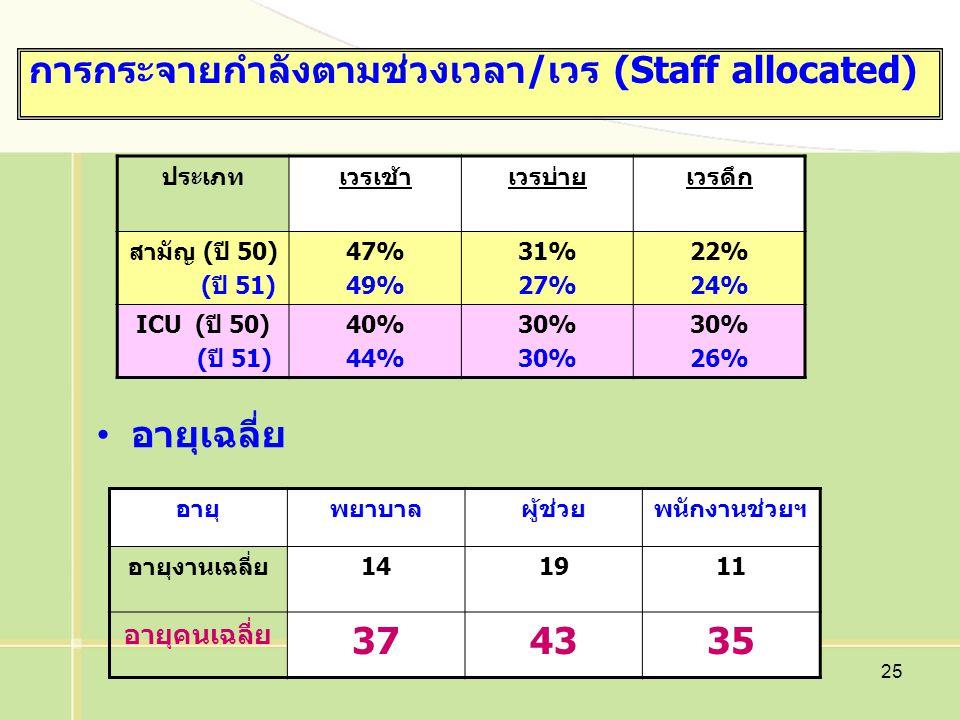 25 การกระจายกำลังตามช่วงเวลา/เวร (Staff allocated) ประเภทเวรเช้าเวรบ่ายเวรดึก สามัญ (ปี 50) (ปี 51) 47% 49% 31% 27% 22% 24% ICU (ปี 50) (ปี 51) 40% 44% 30% 26% อายุพยาบาลผู้ช่วยพนักงานช่วยฯ อายุงานเฉลี่ย141911 อายุคนเฉลี่ย 374335 อายุเฉลี่ย