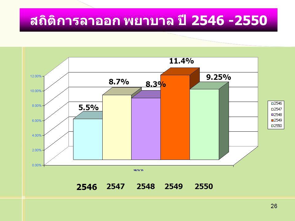 26 สถิติการลาออก พยาบาล ปี 2546 -2550 2546 2547254825492550 5.5% 8.7% 8.3% 11.4% 9.25%