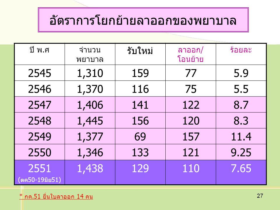 27 อัตราการโยกย้ายลาออกของพยาบาล ปี พ.ศจำนวน พยาบาล รับใหม่ ลาออก/ โอนย้าย ร้อยละ 25451,310159775.9 25461,370116755.5 25471,4061411228.7 25481,4451561208.3 25491,3776915711.4 25501,3461331219.25 2551 (ตค50-19มิย51) 1,4381291107.65 * กค.51 ยื่นใบลาออก 14 คน