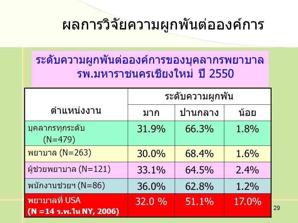 29 ผลการวิจัยความผูกพันต่อองค์การ ระดับความผูกพันต่อองค์การของบุคลากรพยาบาล รพ.มหาราชนครเชียงใหม่ ปี 2550 ตำแหน่งงาน ระดับความผูกพัน มากปานกลางน้อย บุคลากรทุกระดับ (N=479) 31.9%66.3%1.8% พยาบาล (N=263) 30.0%68.4%1.6% ผู้ช่วยพยาบาล (N=121) 33.1%64.5%2.4% พนักงานช่วยฯ (N=86) 36.0%62.8%1.2% พยาบาลที่ USA (N =14 ร.พ.ใน NY, 2006) 32.0 %51.1%17.0%