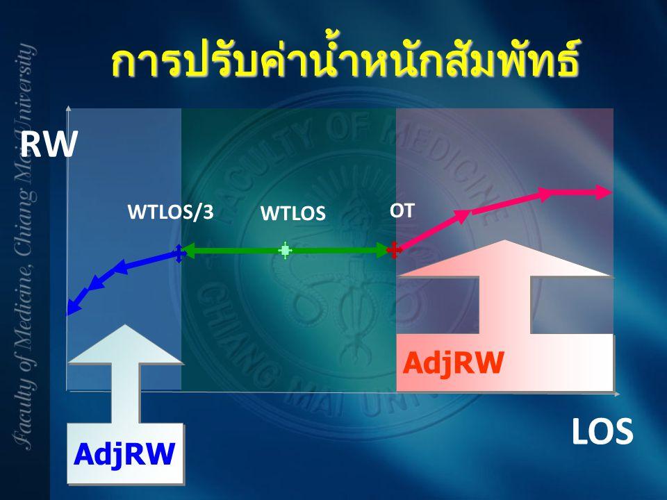 การปรับค่าน้ำหนักสัมพัทธ์ LOS RW AdjRW WTLOS/3 WTLOS OT