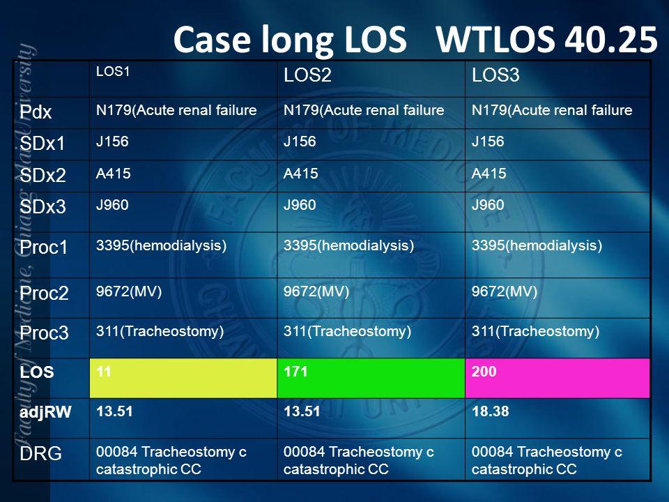 LOS1 LOS2LOS3 Pdx N179(Acute renal failure SDx1 J156 SDx2 A415 SDx3 J960 Proc1 3395(hemodialysis) Proc2 9672(MV) Proc3 311(Tracheostomy) LOS 11171200
