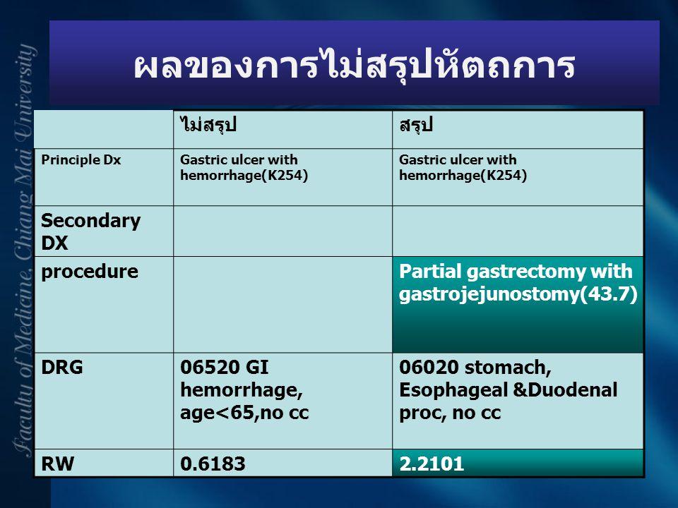 ผลของการไม่สรุปหัตถการ ไม่สรุปสรุป Principle DxGastric ulcer with hemorrhage(K254) Secondary DX procedurePartial gastrectomy with gastrojejunostomy(43