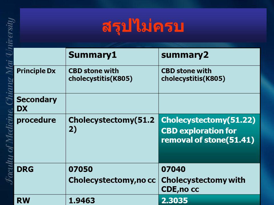 สรุปไม่ครบ Summary1summary2 Principle DxCBD stone with cholecystitis(K805) Secondary DX procedureCholecystectomy(51.2 2) CBD exploration for removal o