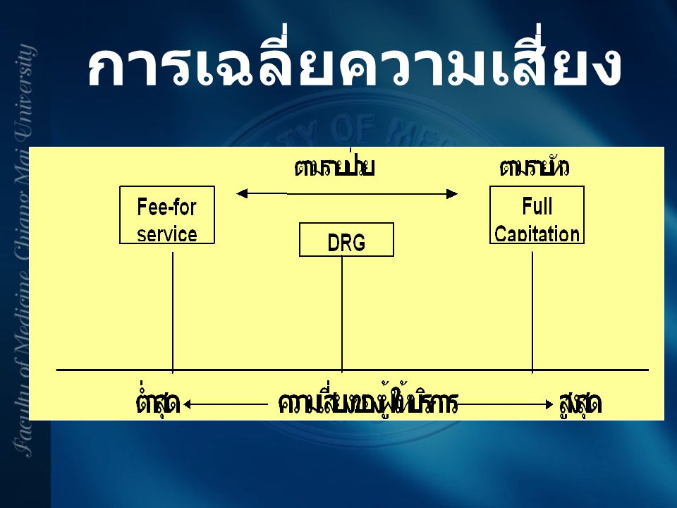 คำกำกวม Head injury, Knee injury, Abdominal injury, Ankle injury, Chest injury, Multiple injury URI, UTI, CVA CPD, HIV +ve