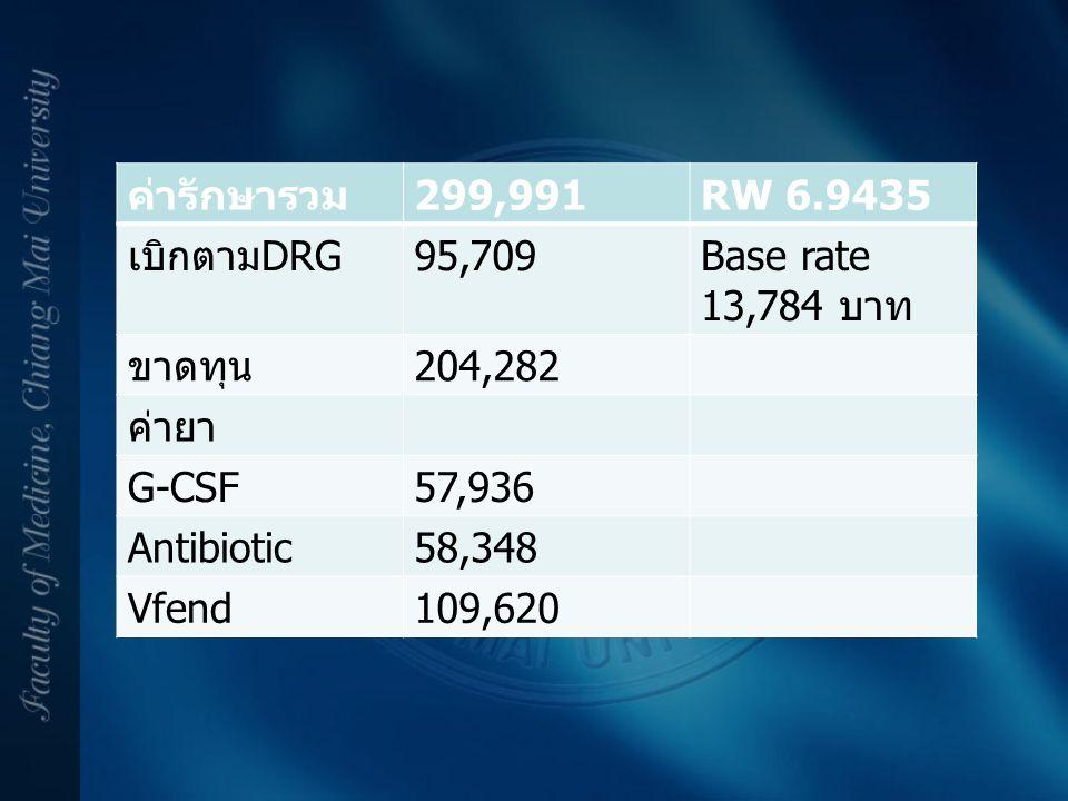 ค่ารักษารวม299,991RW 6.9435 เบิกตามDRG95,709Base rate 13,784 บาท ขาดทุน204,282 ค่ายา G-CSF57,936 Antibiotic58,348 Vfend109,620