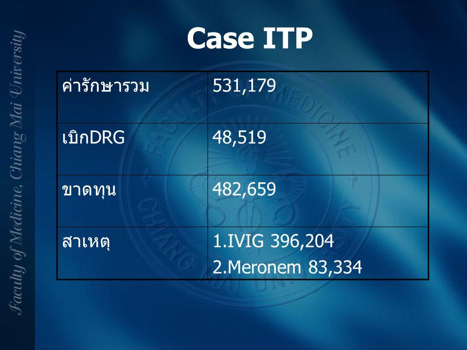 ค่ารักษารวม531,179 เบิกDRG48,519 ขาดทุน482,659 สาเหตุ1.IVIG 396,204 2.Meronem 83,334 Case ITP