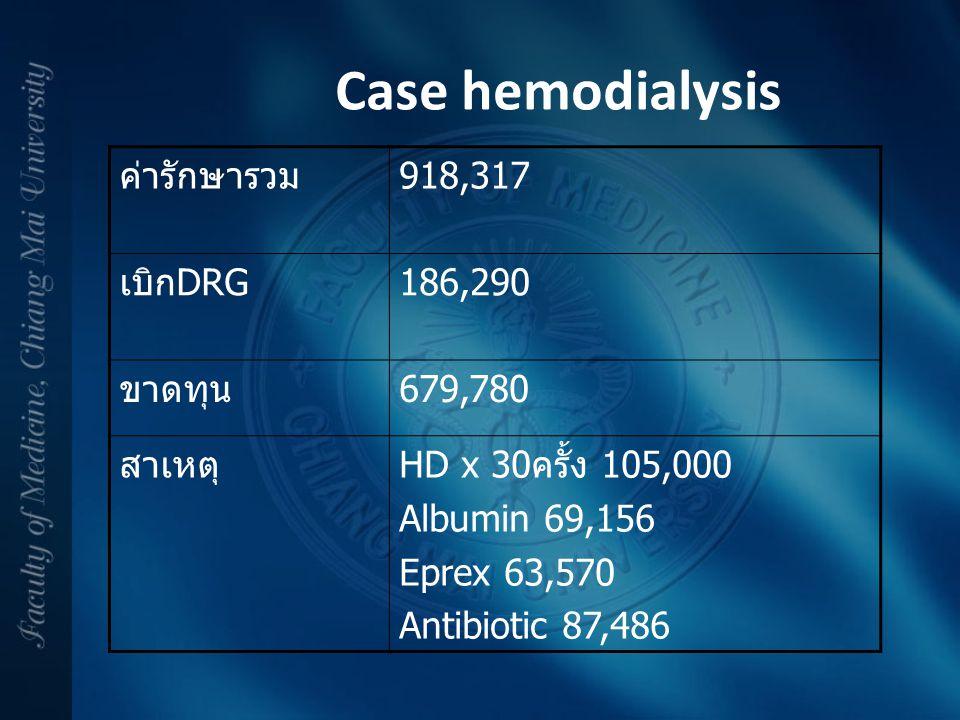 ค่ารักษารวม918,317 เบิกDRG186,290 ขาดทุน679,780 สาเหตุHD x 30ครั้ง 105,000 Albumin 69,156 Eprex 63,570 Antibiotic 87,486 Case hemodialysis