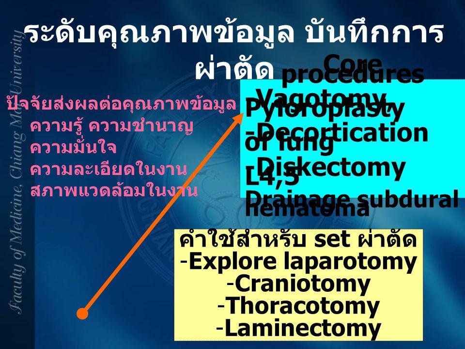 ระดับคุณภาพข้อมูล บันทึกการ ผ่าตัด คำใช้สำหรับ set ผ่าตัด -Explore laparotomy -Craniotomy -Thoracotomy -Laminectomy Core procedures -Vagotomy, Pylorop