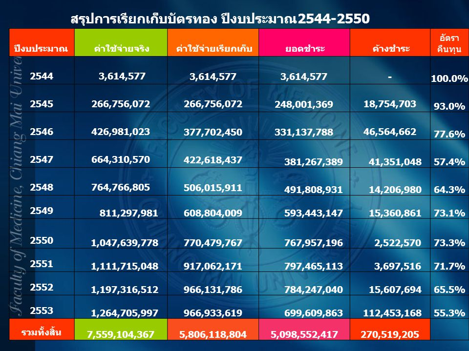 สรุปการเรียกเก็บบัตรทอง ปีงบประมาณ2544-2550 ปีงบประมาณ ค่าใช้จ่ายจริง ค่าใช้จ่ายเรียกเก็บ ยอดชำระ ค้างชำระ อัตรา คืนทุน 2544 3,614,577 - 100.0% 254526