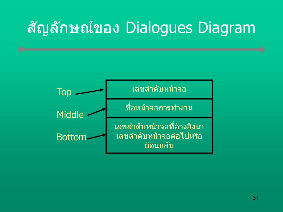 31 สัญลักษณ์ของ Dialogues Diagram เลขลำดับหน้าจอ ชื่อหน้าจอการทำงาน เลขลำดับหน้าจอที่อ้างอิงมา เลขลำดับหน้าจอต่อไปหรือ ย้อนกลับ Top Middle Bottom