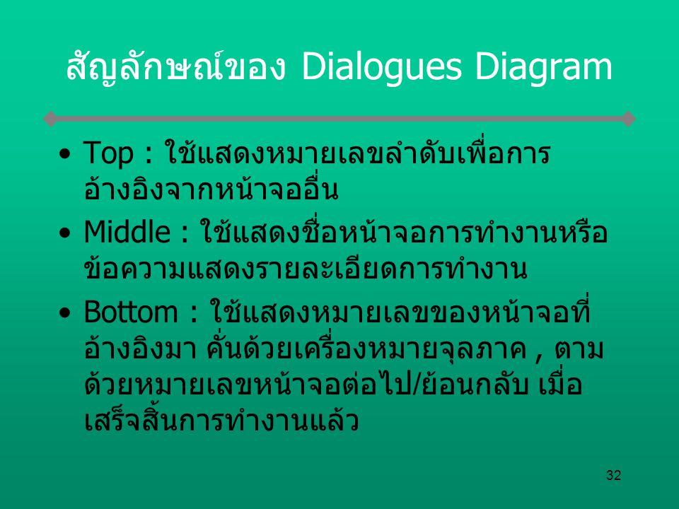 32 สัญลักษณ์ของ Dialogues Diagram Top : ใช้แสดงหมายเลขลำดับเพื่อการ อ้างอิงจากหน้าจออื่น Middle : ใช้แสดงชื่อหน้าจอการทำงานหรือ ข้อความแสดงรายละเอียดก