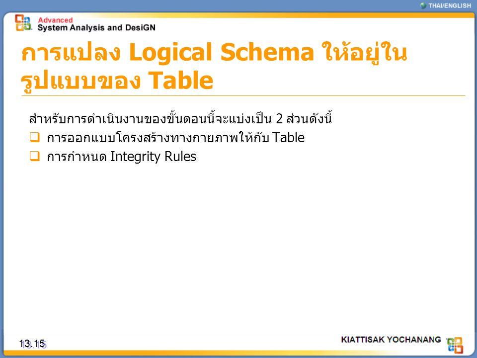 การแปลง Logical Schema ให้อยู่ใน รูปแบบของ Table 13.15 สำหรับการดำเนินงานของขั้นตอนนี้จะแบ่งเป็น 2 ส่วนดังนี้  การออกแบบโครงสร้างทางกายภาพให้กับ Tabl