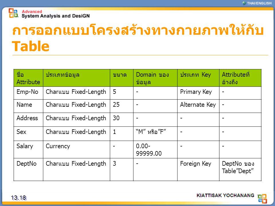 การออกแบบโครงสร้างทางกายภาพให้กับ Table 13.18 ชื่อ Attribute ประเภทข้อมูลขนาดDomain ของ ข้อมูล ประเภท KeyAttributeที่ อ้างถึง Emp-NoCharแบบ Fixed-Leng