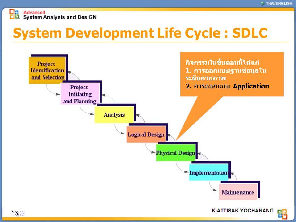 System Development Life Cycle : SDLC 13.2 กิจกรรมในขั้นตอนนี้ได้แก่ 1. การออกแบบฐานข้อมูลใน ระดับกายภาพ 2. การออกแบบ Application